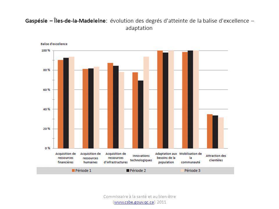Gaspésie – Îles-de-la-Madeleine: évolution des degrés d'atteinte de la balise d'excellence – adaptation Commissaire à la santé et au bien-être (www.cs