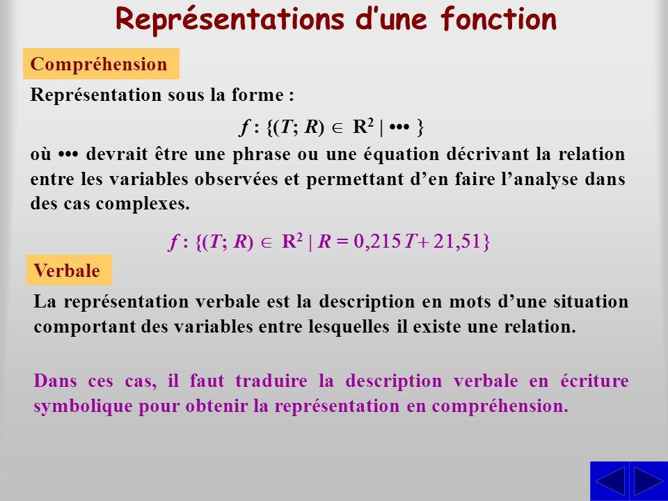 Représentations d'une fonction Verbale La représentation verbale est la description en mots d'une situation comportant des variables entre lesquelles