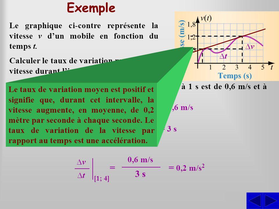 Exemple Le graphique ci-contre représente la vitesse v d'un mobile en fonction du temps t. Calculer le taux de variation moyen de la vitesse durant l'