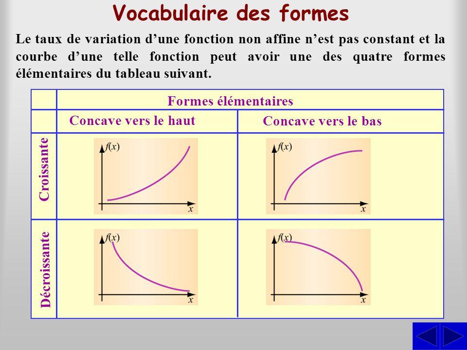 Vocabulaire des formes Le taux de variation d'une fonction non affine n'est pas constant et la courbe d'une telle fonction peut avoir une des quatre f