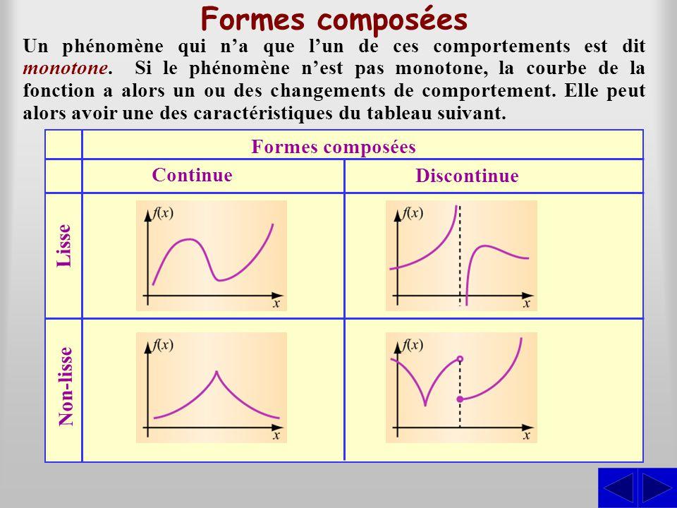 Formes composées Un phénomène qui n'a que l'un de ces comportements est dit monotone. Si le phénomène n'est pas monotone, la courbe de la fonction a a