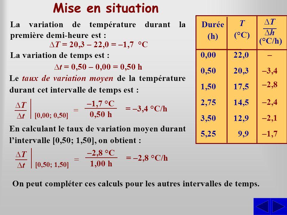 Mise en situation La variation de température durant la première demi-heure est : Le taux de variation moyen de la température durant cet intervalle d