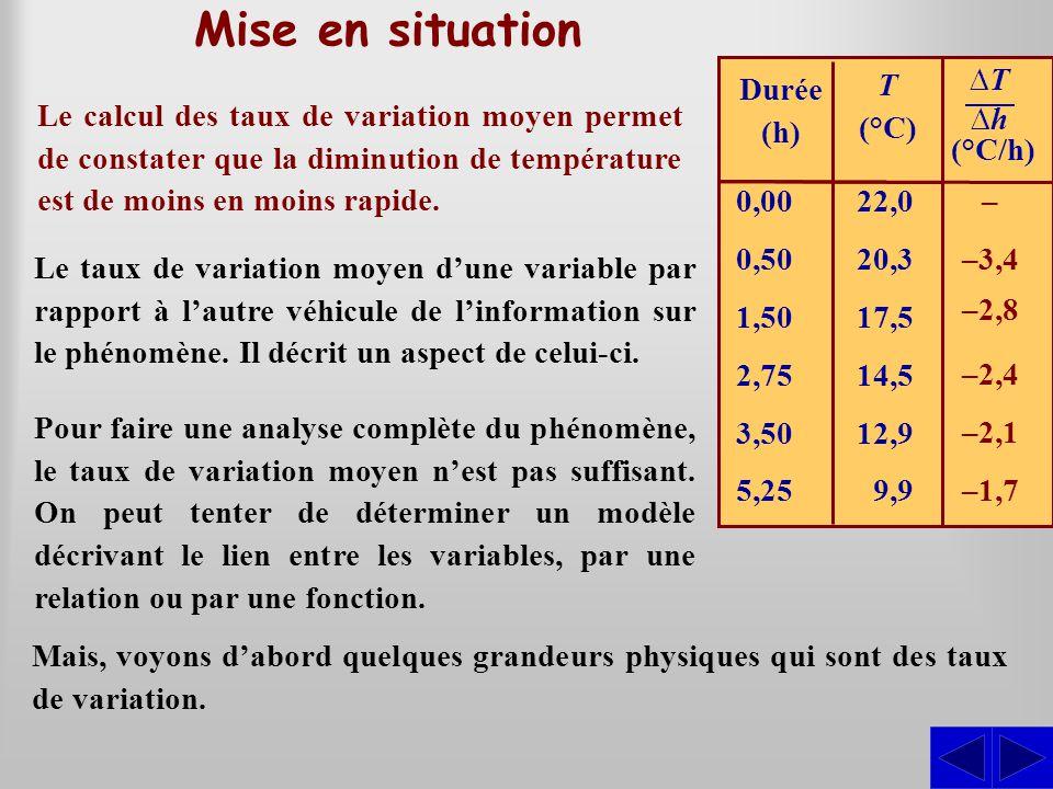 Mise en situation Le calcul des taux de variation moyen permet de constater que la diminution de température est de moins en moins rapide. Le taux de