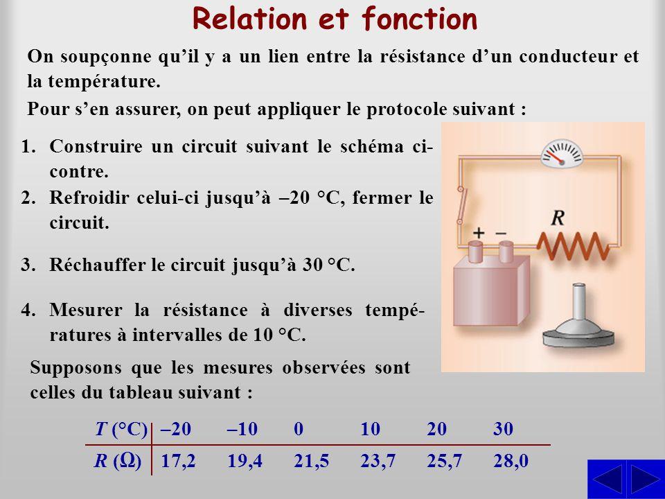 Relation et fonction On soupçonne qu'il y a un lien entre la résistance d'un conducteur et la température. Supposons que les mesures observées sont ce