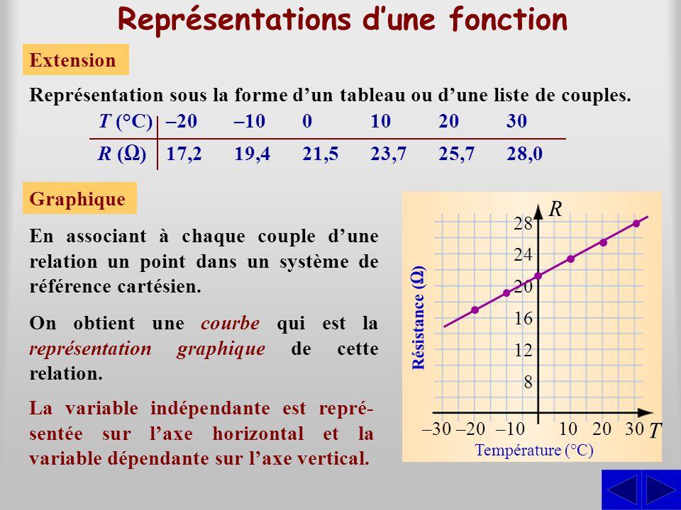 Représentations d'une fonction Extension Représentation sous la forme d'un tableau ou d'une liste de couples. T (°C)–20–100102030 R (Ω)17,219,421,523,