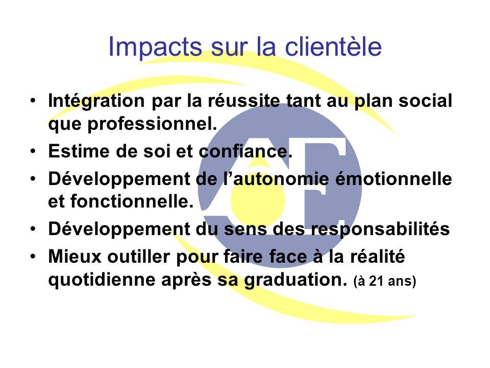 Impacts sur la clientèle Intégration par la réussite tant au plan social que professionnel. Estime de soi et confiance. Développement de l'autonomie é