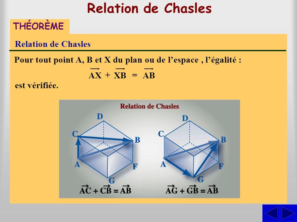 Pour tout point A, B et X du plan ou de l'espace, l'égalité : Relation de Chasles THÉORÈME Relation de Chasles est vérifiée. AXXBAB + =