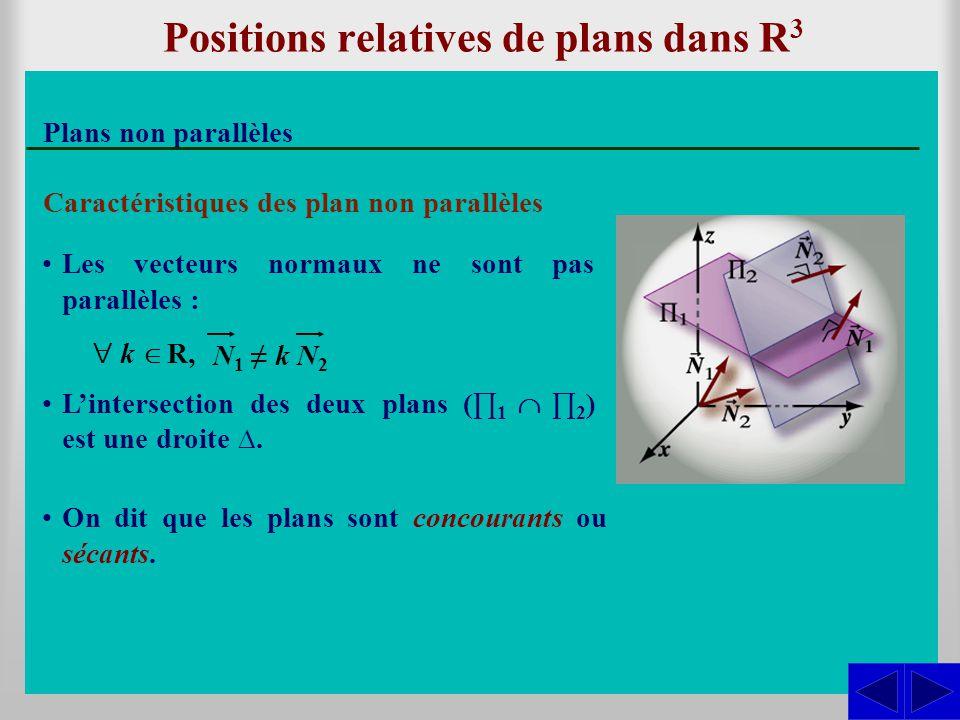 Positions relatives de plans dans R 3 Plans non parallèles Caractéristiques des plan non parallèles L'intersection des deux plans (∏ 1  ∏ 2 ) est un