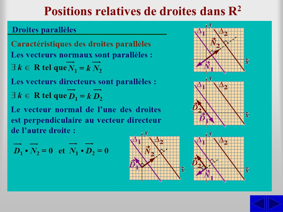 Positions relatives de droites dans R 3 Droites non parallèles Caractéristique des droites non parallèles Les vecteurs directeurs ne sont pas parallèles :  k  R, D 1 ≠ k D 2 Les droites ont un et un seul point d'intersection.