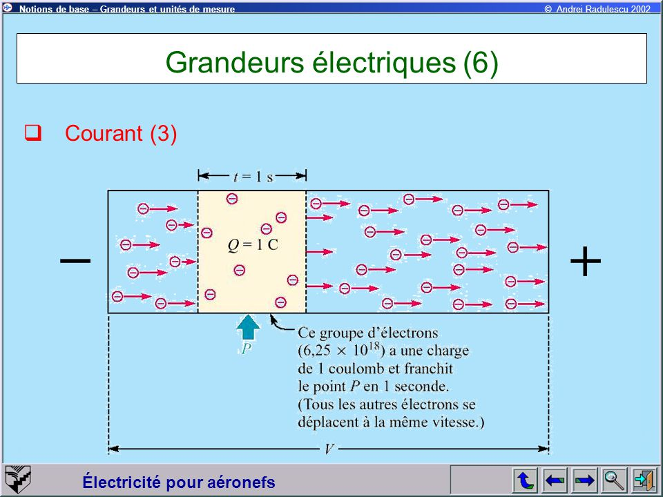 Électricité pour aéronefs © Andrei Radulescu 2002Notions de base – Grandeurs et unités de mesure Grandeurs électriques (6)  Courant (3)