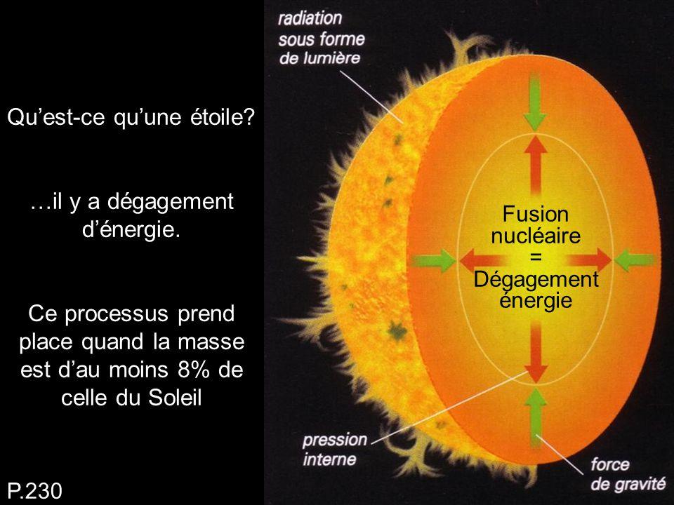 Qu'est-ce qu'une étoile? …il y a dégagement d'énergie. Ce processus prend place quand la masse est d'au moins 8% de celle du Soleil P.230 Fusion nuclé