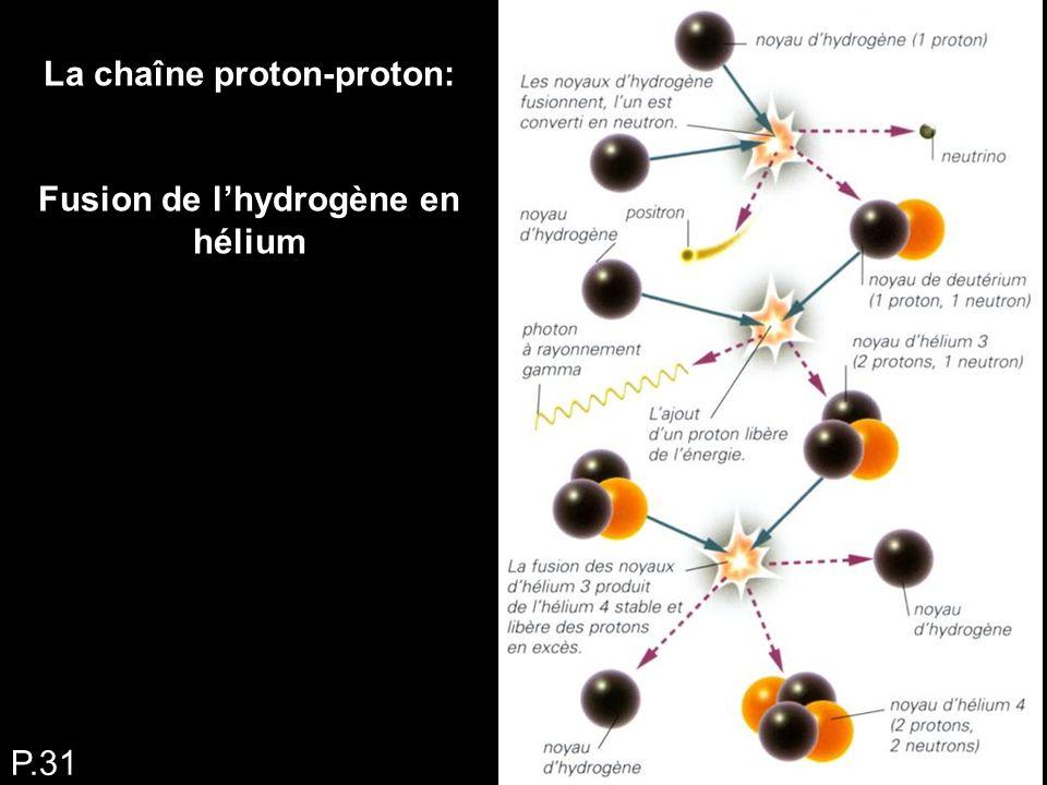 La chaîne proton-proton: Fusion de l'hydrogène en hélium P.31
