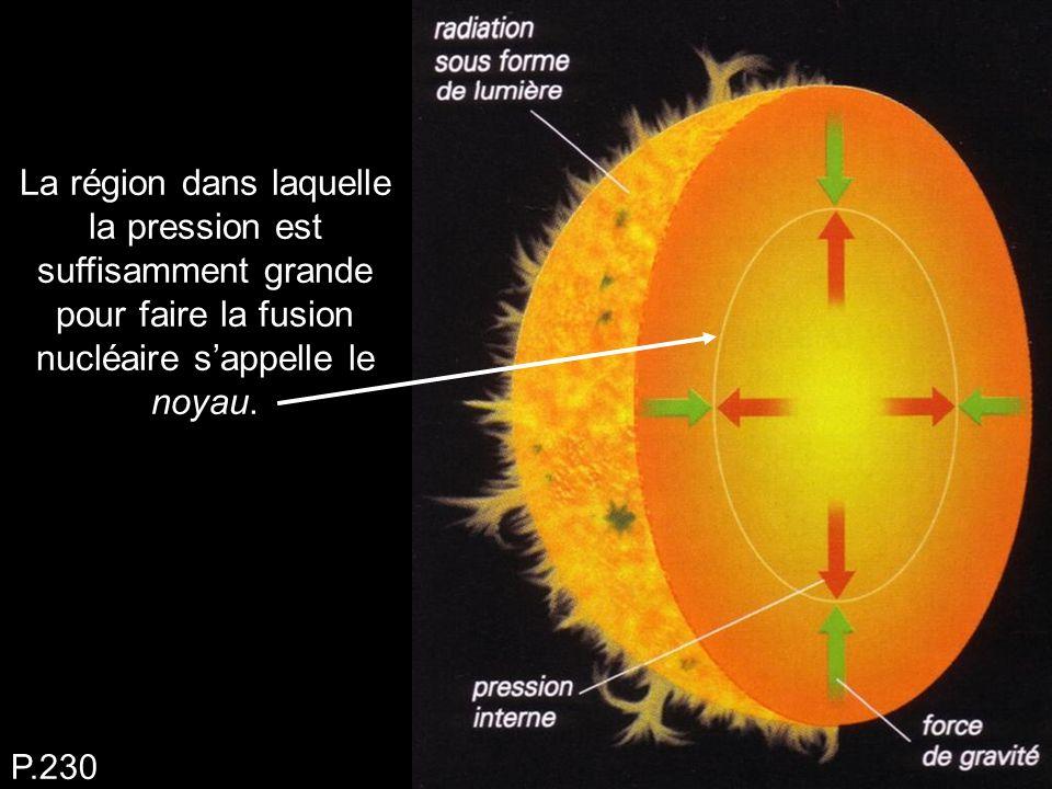 La région dans laquelle la pression est suffisamment grande pour faire la fusion nucléaire s'appelle le noyau. P.230
