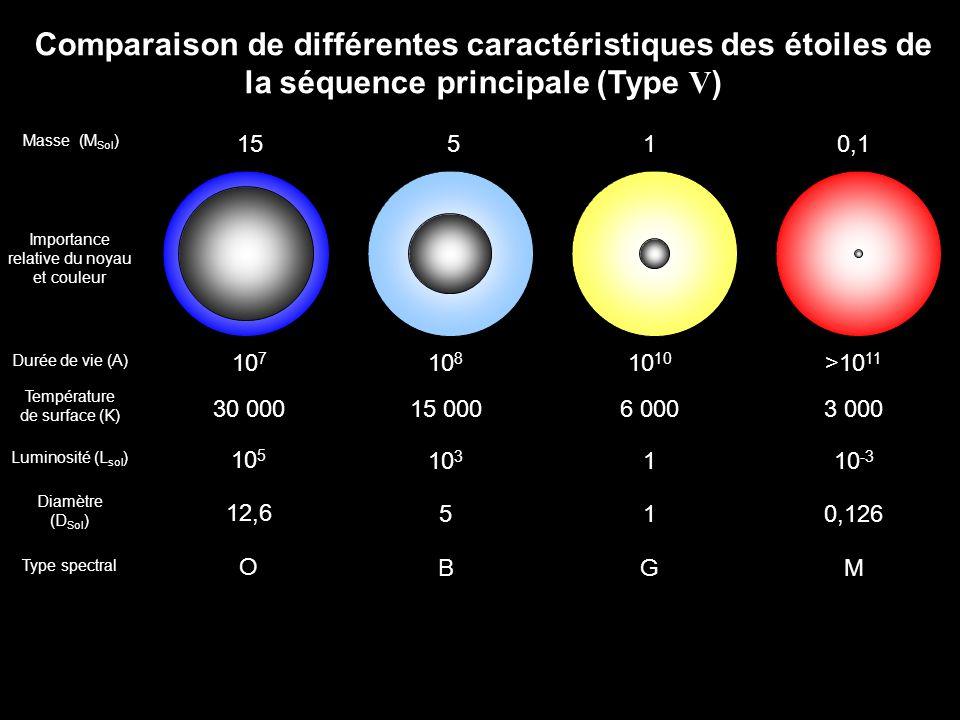 Comparaison de différentes caractéristiques des étoiles de la séquence principale (Type V ) 5 Masse (M Sol ) 1510,1 Durée de vie (A) 10 7 10 810 >10 1