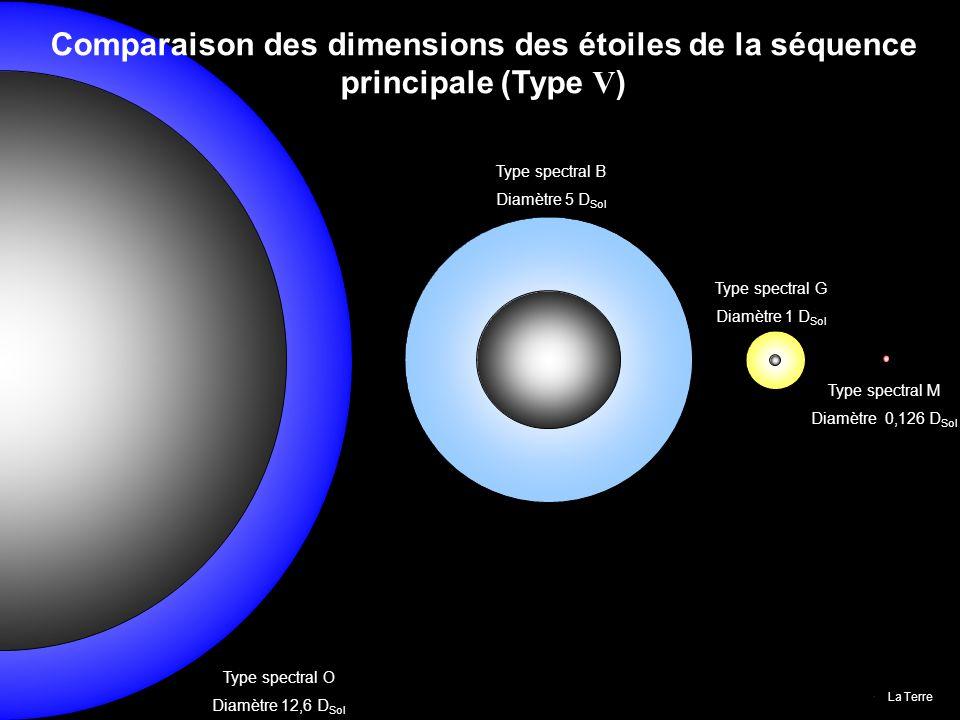Type spectral O Diamètre 12,6 D Sol Comparaison des dimensions des étoiles de la séquence principale (Type V ) Type spectral B Diamètre 5 D Sol Type s