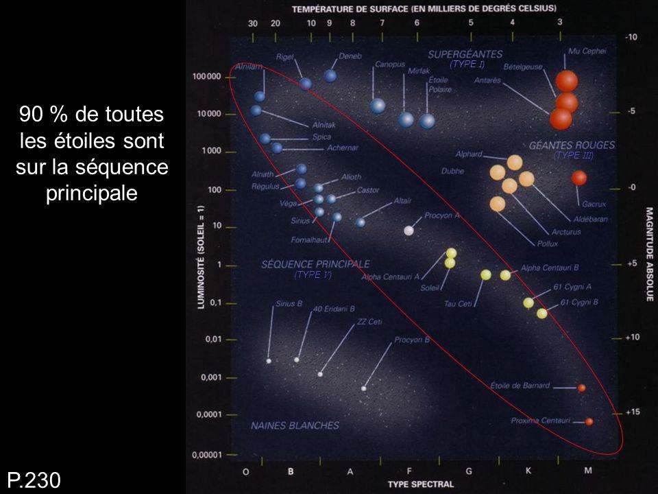 90 % de toutes les étoiles sont sur la séquence principale P.230 (TYPE I ) (TYPE III ) (TYPE V )