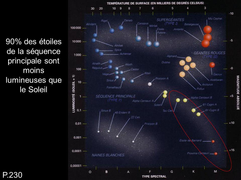 90% des étoiles de la séquence principale sont moins lumineuses que le Soleil P.230 (TYPE I ) (TYPE III ) (TYPE V )