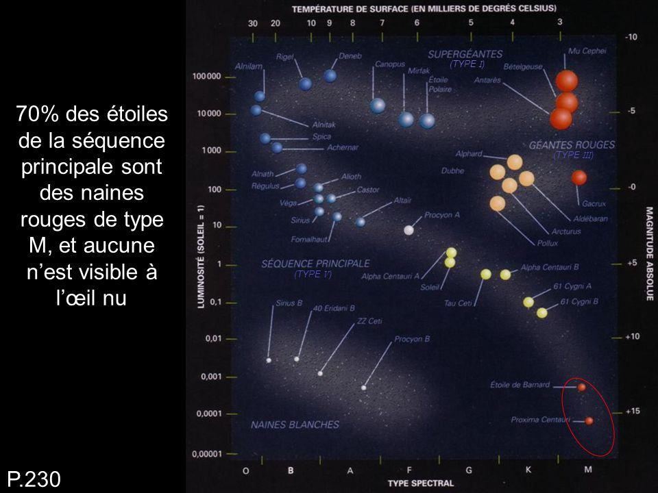 70% des étoiles de la séquence principale sont des naines rouges de type M, et aucune n'est visible à l'œil nu P.230 (TYPE I ) (TYPE III ) (TYPE V )