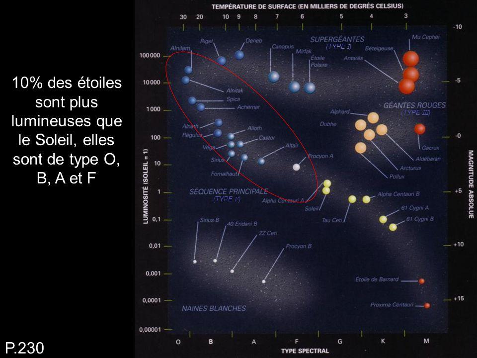 10% des étoiles sont plus lumineuses que le Soleil, elles sont de type O, B, A et F P.230 (TYPE I ) (TYPE III ) (TYPE V )