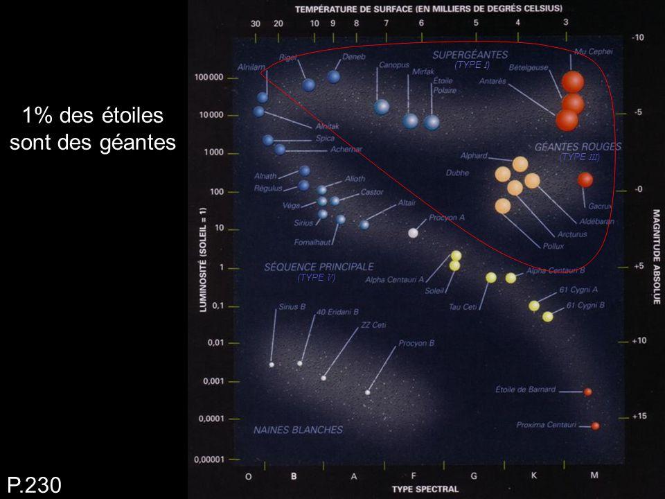 1% des étoiles sont des géantes P.230 (TYPE I ) (TYPE III ) (TYPE V )