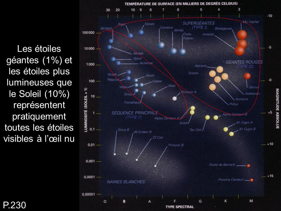 Les étoiles géantes (1%) et les étoiles plus lumineuses que le Soleil (10%) représentent pratiquement toutes les étoiles visibles à l'œil nu P.230 (TY