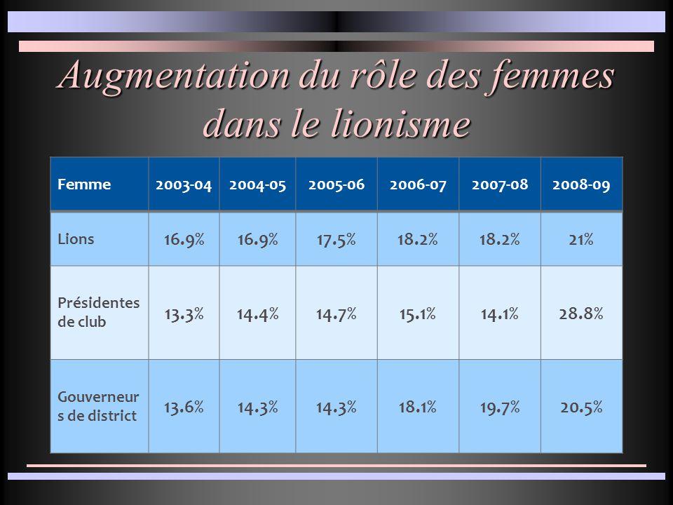 Augmentation du rôle des femmes dans le lionisme Femme2003-042004-052005-062006-072007-082008-09 Lions 16.9% 17.5%18.2% 21% Présidentes de club 13.3%14.4%14.7%15.1%14.1%28.8% Gouverneur s de district 13.6%14.3% 18.1%19.7%20.5%