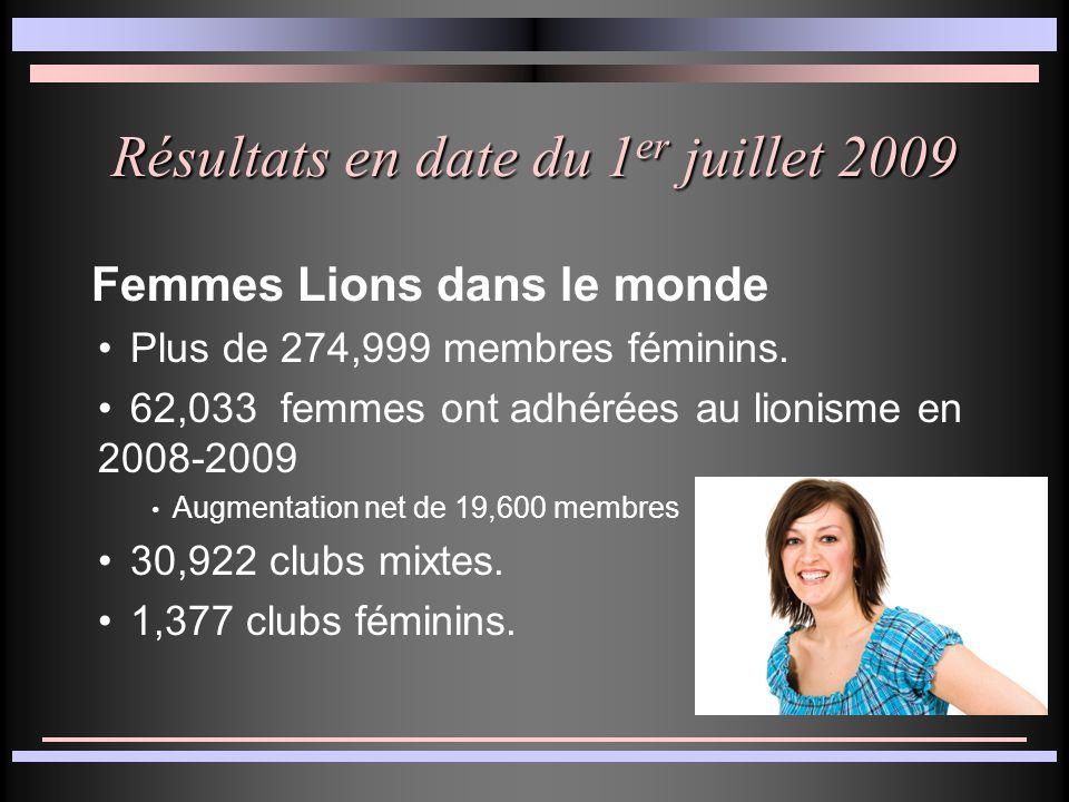 Résultats en date du 1 er juillet 2009 Femmes Lions dans le monde Plus de 274,999 membres féminins.