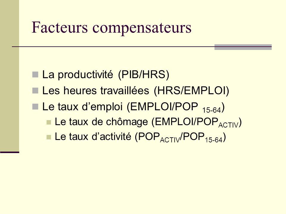 Facteurs compensateurs La productivité (PIB/HRS) Les heures travaillées (HRS/EMPLOI) Le taux d'emploi (EMPLOI/POP 15-64 ) Le taux de chômage (EMPLOI/P
