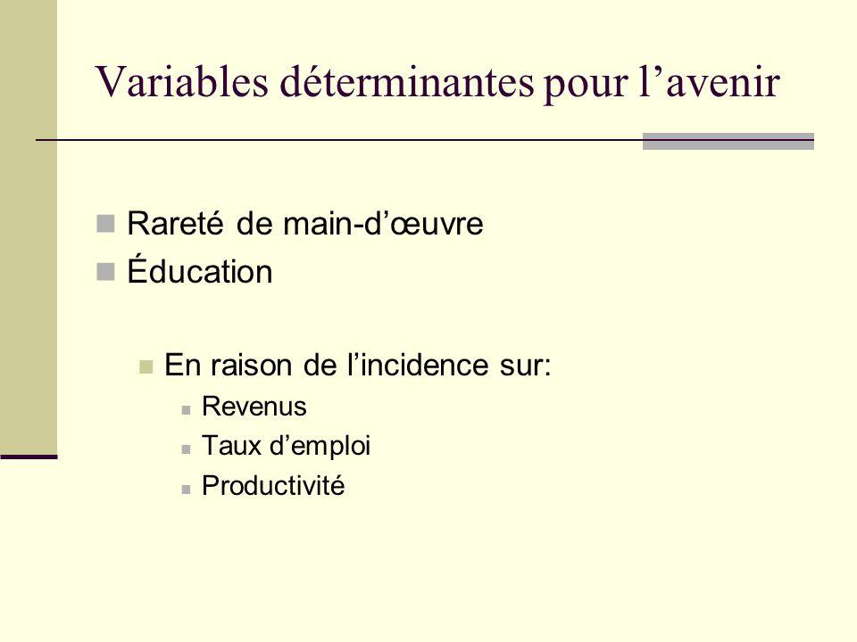 Variables déterminantes pour l'avenir Rareté de main-d'œuvre Éducation En raison de l'incidence sur: Revenus Taux d'emploi Productivité