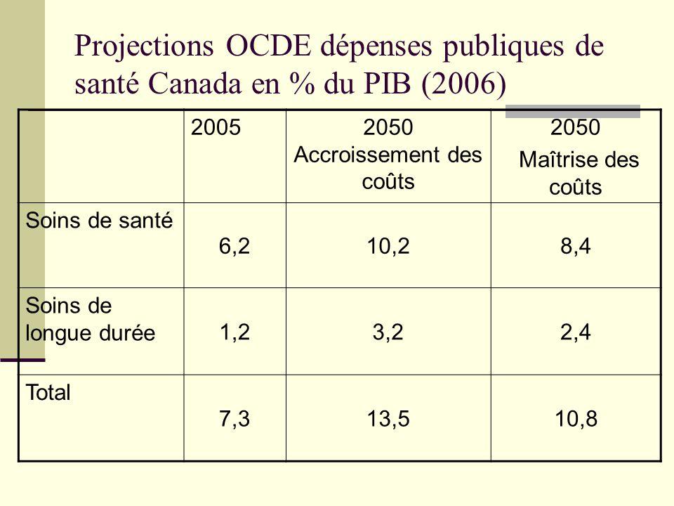 Projections OCDE dépenses publiques de santé Canada en % du PIB (2006) 20052050 Accroissement des coûts 2050 Maîtrise des coûts Soins de santé 6,210,2