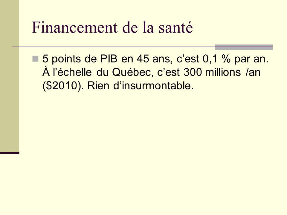 Financement de la santé 5 points de PIB en 45 ans, c'est 0,1 % par an. À l'échelle du Québec, c'est 300 millions /an ($2010). Rien d'insurmontable.