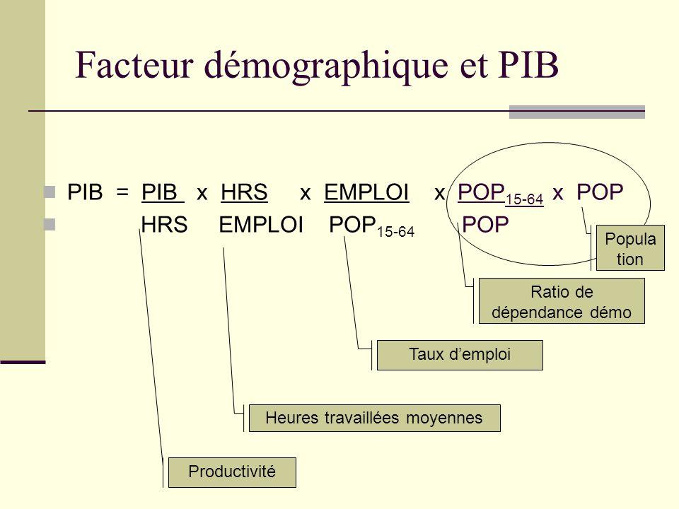 Facteur démographique et PIB PIB = PIB x HRS x EMPLOI x POP 15-64 x POP HRS EMPLOI POP 15-64 POP Productivité Heures travaillées moyennes Taux d'emplo