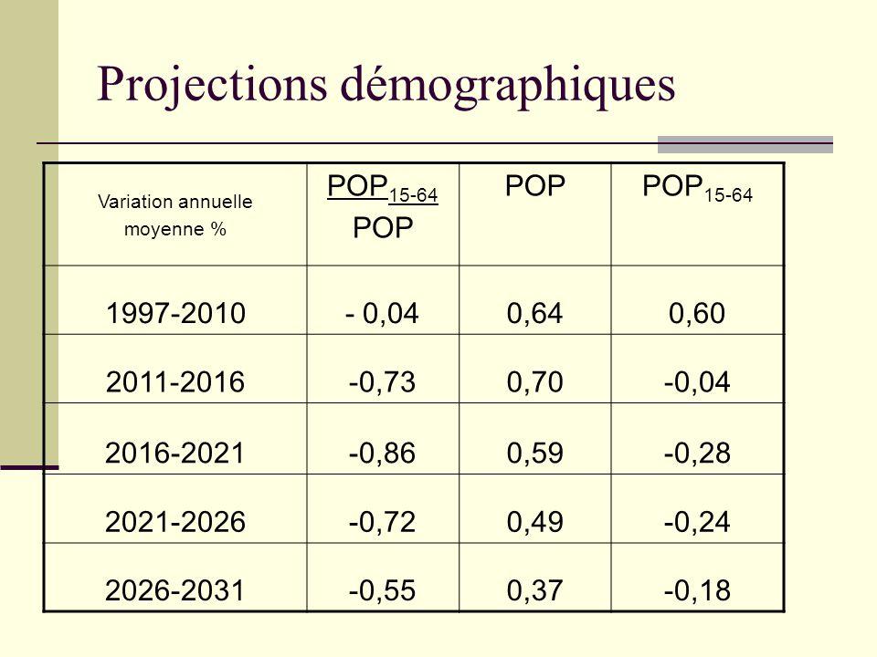 Projections démographiques Variation annuelle moyenne % POP 15-64 POP POP 15-64 1997-2010- 0,040,640,60 2011-2016-0,730,70-0,04 2016-2021-0,860,59-0,2