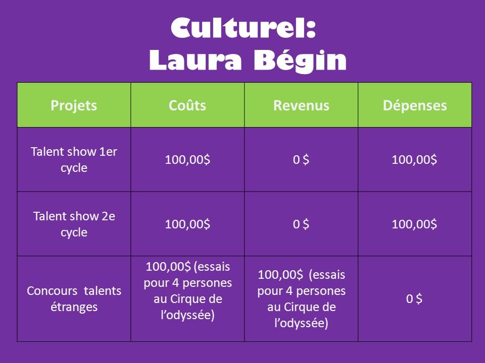 ProjetsCoûtsRevenusDépenses Talent show 1er cycle 100,00$0 $100,00$ Talent show 2e cycle 100,00$0 $100,00$ Concours talents étranges 100,00$ (essais p