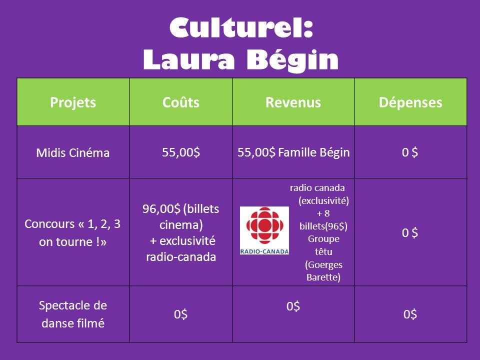 Culturel: Laura Bégin ProjetsCoûtsRevenusDépenses La fureur 120,00 $ ( 30$/pers.) 0$120,00$ Concours de dessin 500,00$ ( stage 1 journée graphisme) 500,00$ Groupe têtu (Goerges Barrette) 0 Concours de photos 100,00$50,00$ (gosselin)50,00$ Concours: «Peinturons les légumes» 300,00$ 0$300,00$