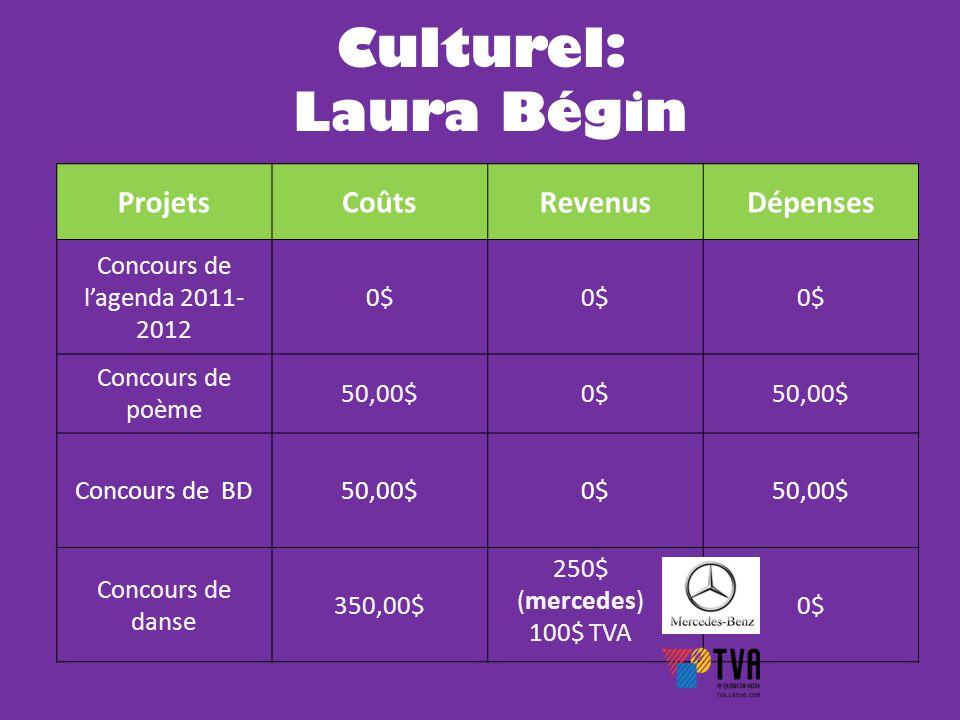 ProjetsCoûtsRevenusDépenses Concours de l'agenda 2011- 2012 0$ Concours de poème 50,00$0$50,00$ Concours de BD50,00$0$50,00$ Concours de danse 350,00$ 250$ (mercedes) 100$ TVA 0$ Culturel: Laura Bégin