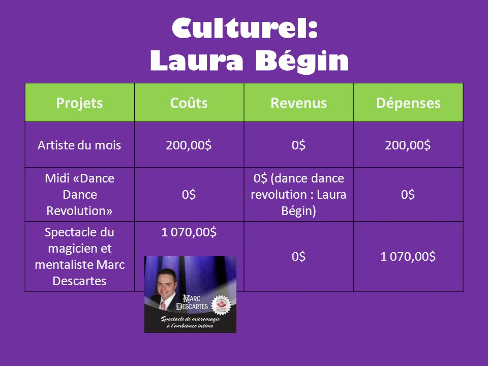 ProjetsCoûtsRevenusDépenses Artiste du mois200,00$0$200,00$ Midi «Dance Dance Revolution» 0$ 0$ (dance dance revolution : Laura Bégin) 0$ Spectacle du magicien et mentaliste Marc Descartes 1 070,00$ 0$1 070,00$ Culturel: Laura Bégin