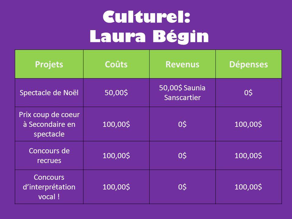 Culturel: Laura Bégin ProjetsCoûtsRevenusDépenses Spectacle de Noël50,00$ 50,00$ Saunia Sanscartier 0$ Prix coup de coeur à Secondaire en spectacle 100,00$0$100,00$ Concours de recrues 100,00$0$100,00$ Concours d'interprétation vocal .