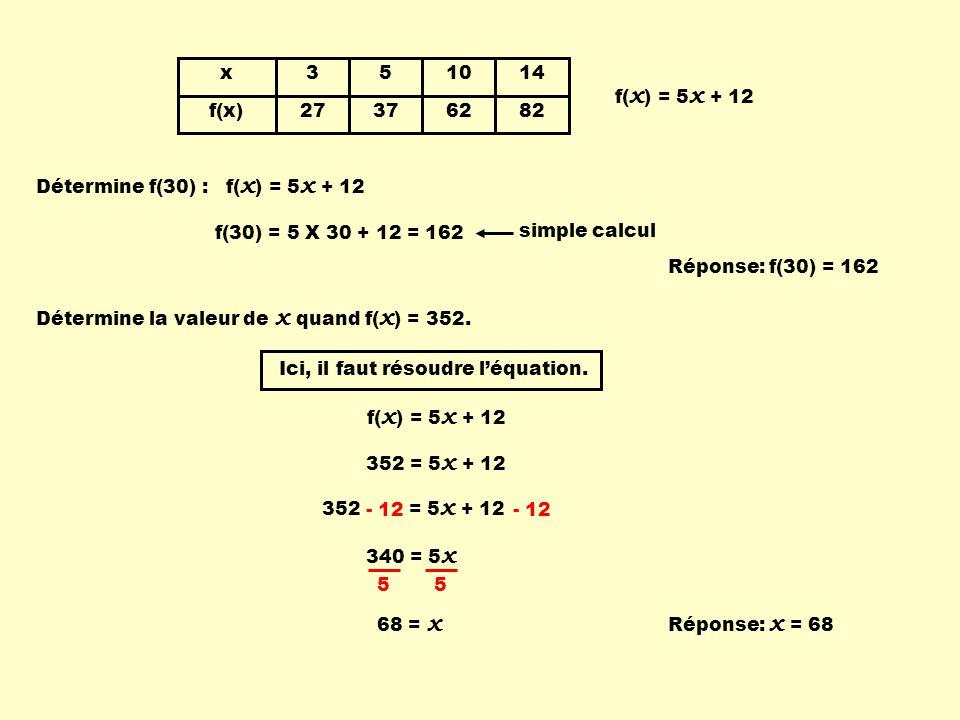 352 = 5 x + 12 x f(x) 3 27 5 37 10 62 14 82 f( x ) = 5 x + 12 Détermine f(30) : f( x ) = 5 x + 12 f(30) = 5 X 30 + 12 = 162 Détermine la valeur de x quand f( x ) = 352.