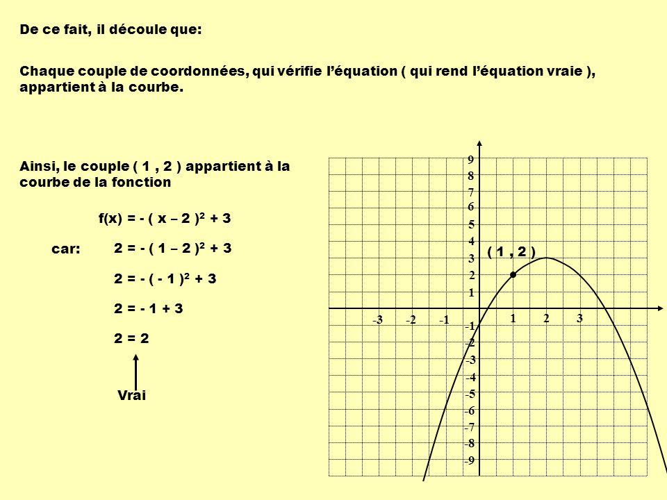 Ainsi, le couple ( 1, 2 ) appartient à la courbe de la fonction f(x) = - ( x – 2 ) 2 + 3 1 1 23 -2-3 9 8 7 6 5 4 3 2 -2 -3 -4 -5 -6 -7 -8 -9 De ce fait, il découle que: Chaque couple de coordonnées, qui vérifie l'équation ( qui rend l'équation vraie ), appartient à la courbe.