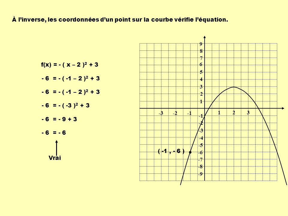 À l'inverse, les coordonnées d'un point sur la courbe vérifie l'équation.