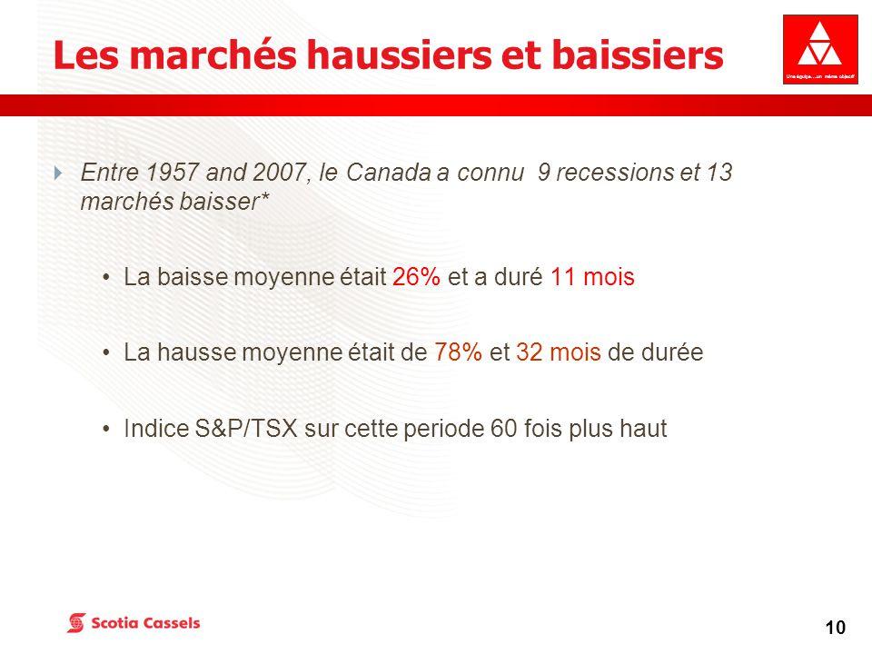 Une équipe….un même objectif 10 Les marchés haussiers et baissiers  Entre 1957 and 2007, le Canada a connu 9 recessions et 13 marchés baisser* La baisse moyenne était 26% et a duré 11 mois La hausse moyenne était de 78% et 32 mois de durée Indice S&P/TSX sur cette periode 60 fois plus haut