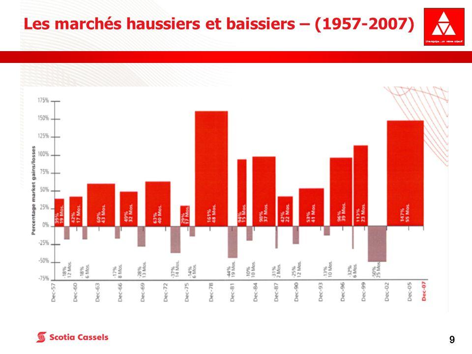 Une équipe….un même objectif 9 Les marchés haussiers et baissiers – (1957-2007)