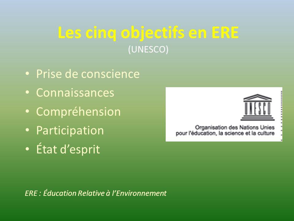 Les cinq objectifs en ERE (UNESCO) Prise de conscience Connaissances Compréhension Participation État d'esprit ERE : Éducation Relative à l'Environnement