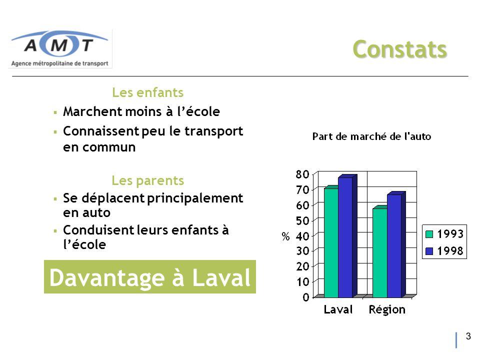 3 Constats Les enfants  Marchent moins à l'école  Connaissent peu le transport en commun Les parents  Se déplacent principalement en auto  Conduisent leurs enfants à l'école Davantage à Laval