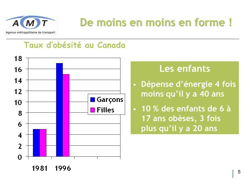 5 Taux d'obésité au Canada De moins en moins en forme .