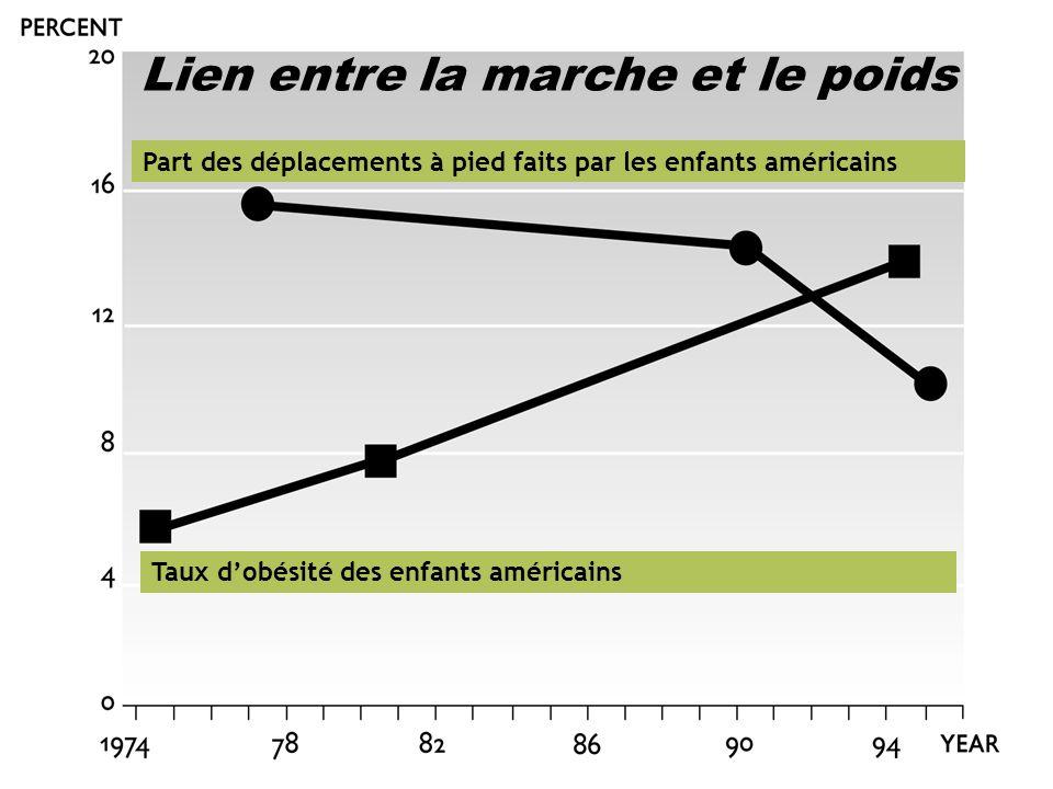 6 Lien entre la marche et le poids Part des déplacements à pied faits par les enfants américains Taux d'obésité des enfants américains