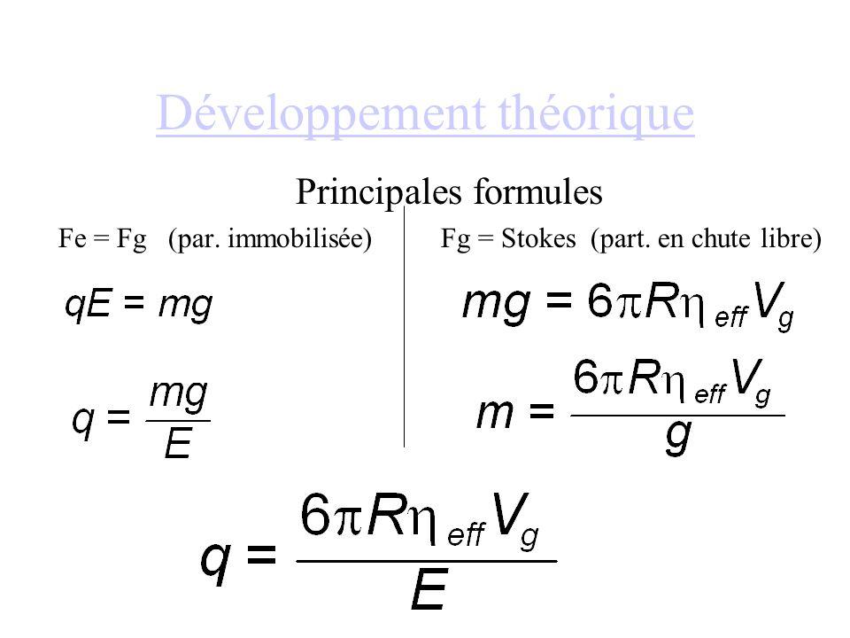 Développement théorique Principales formules Fe = Fg (par. immobilisée) Fg = Stokes (part. en chute libre)