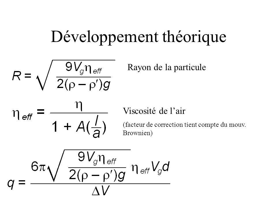 Développement théorique Rayon de la particule Viscosité de l'air (facteur de correction tient compte du mouv. Brownien)