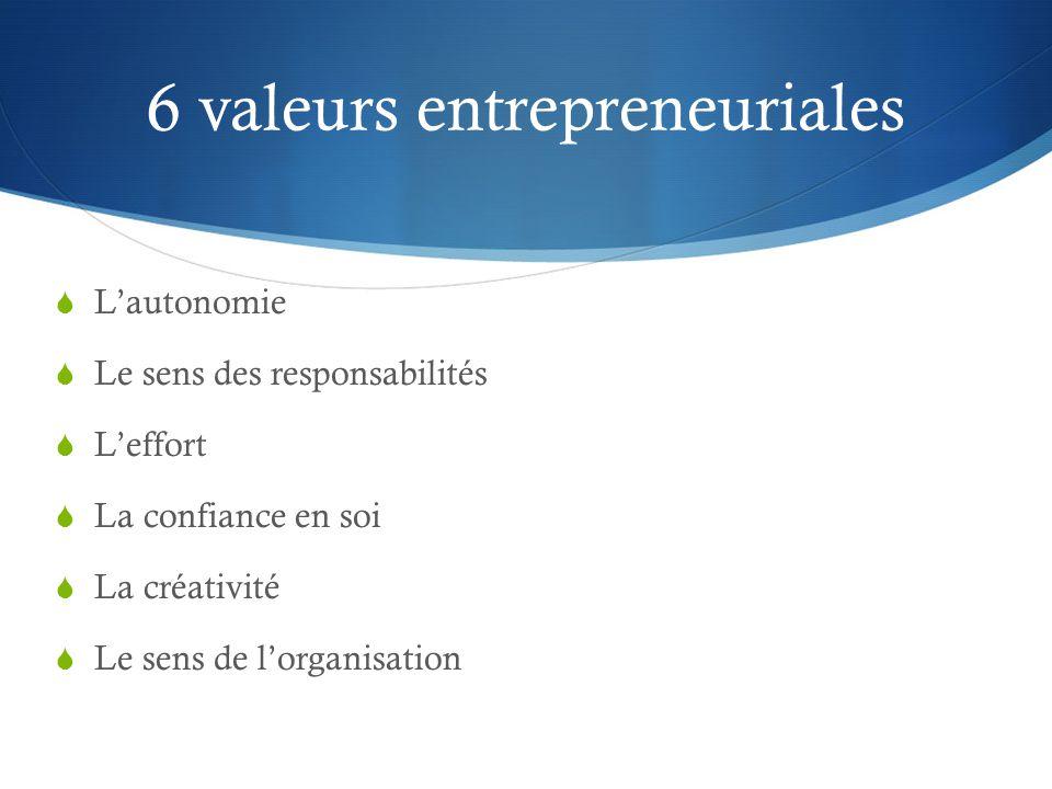 6 valeurs entrepreneuriales  L'autonomie  Le sens des responsabilités  L'effort  La confiance en soi  La créativité  Le sens de l'organisation